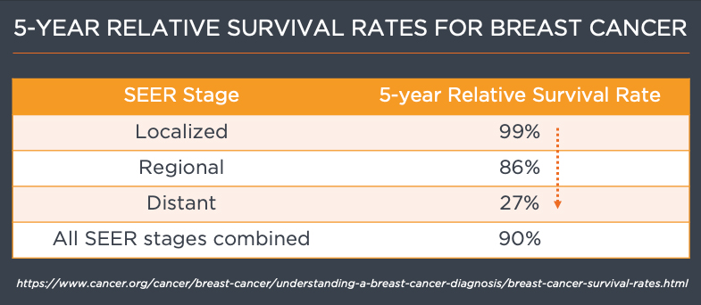 breast cancer rates metastatic reflexion x1 bgrt